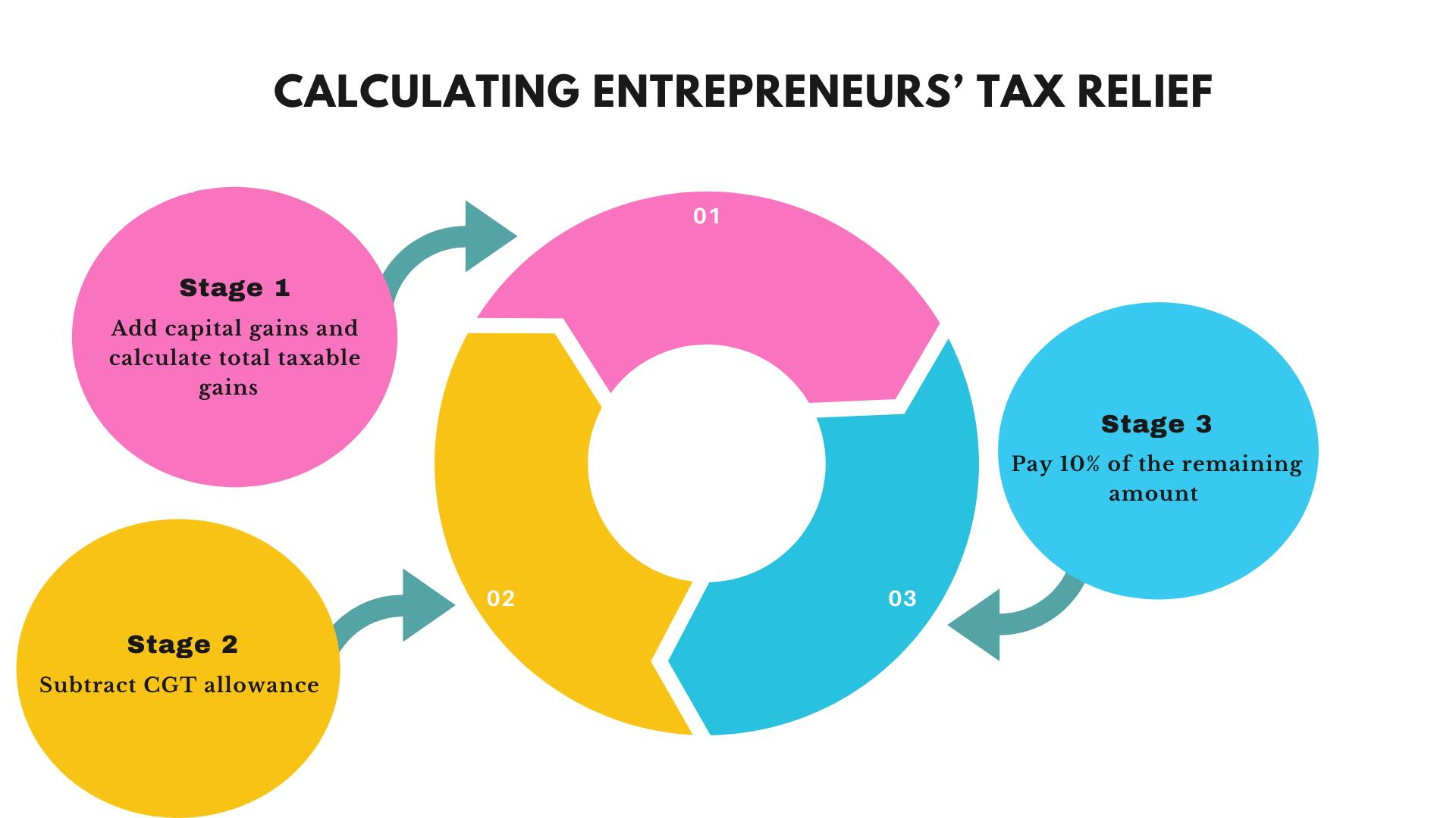 Entrepreneurs Tax Relief uk