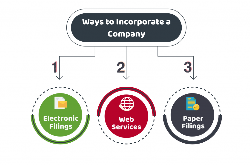 incorporation of A Company UK
