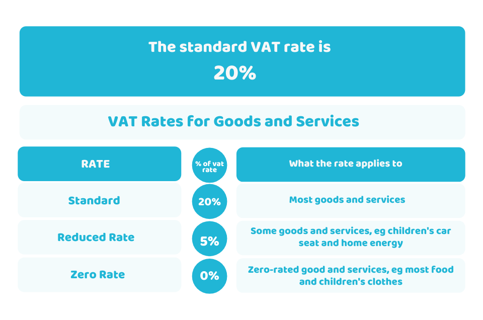 value added tax rate