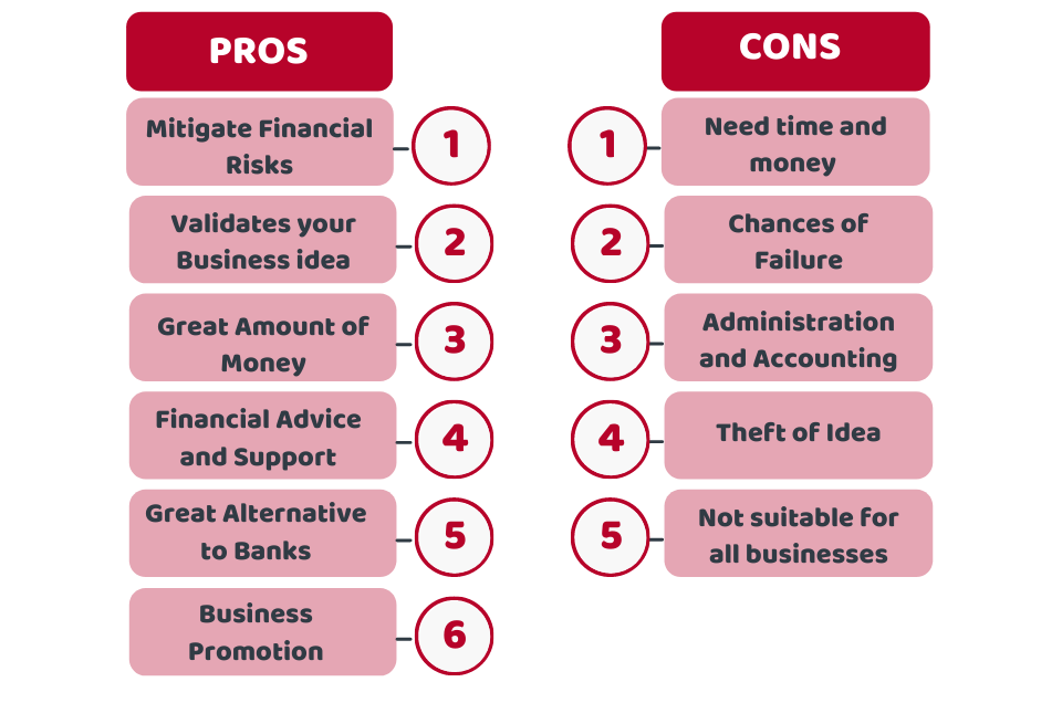 The Pros and Cons of Crowdfunding for Business