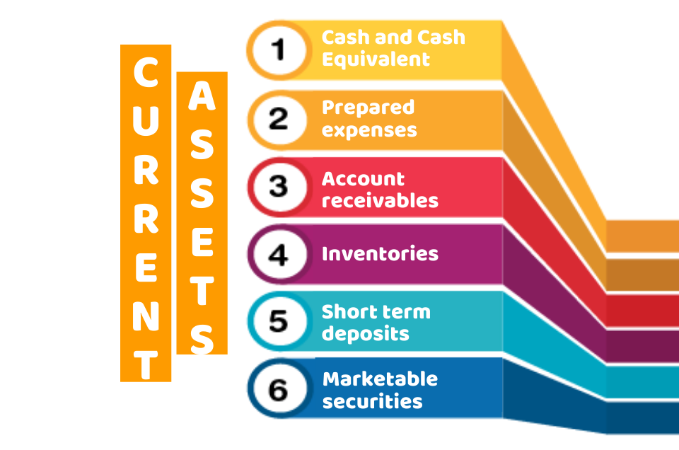 what are current asset