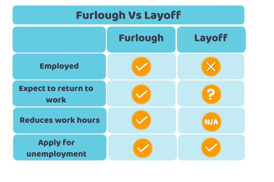 Furlough vs Layoff