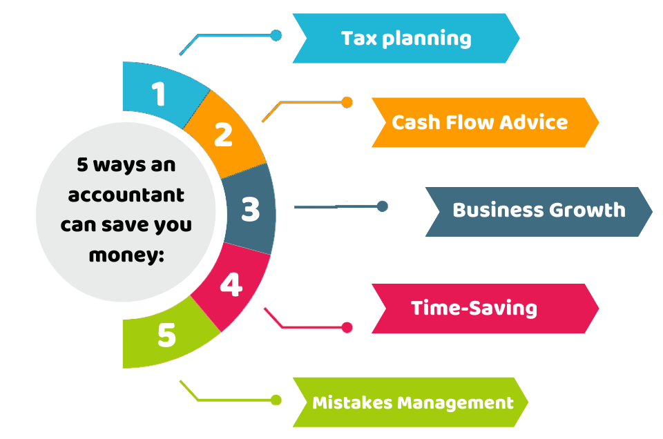 How an accountant can save you money