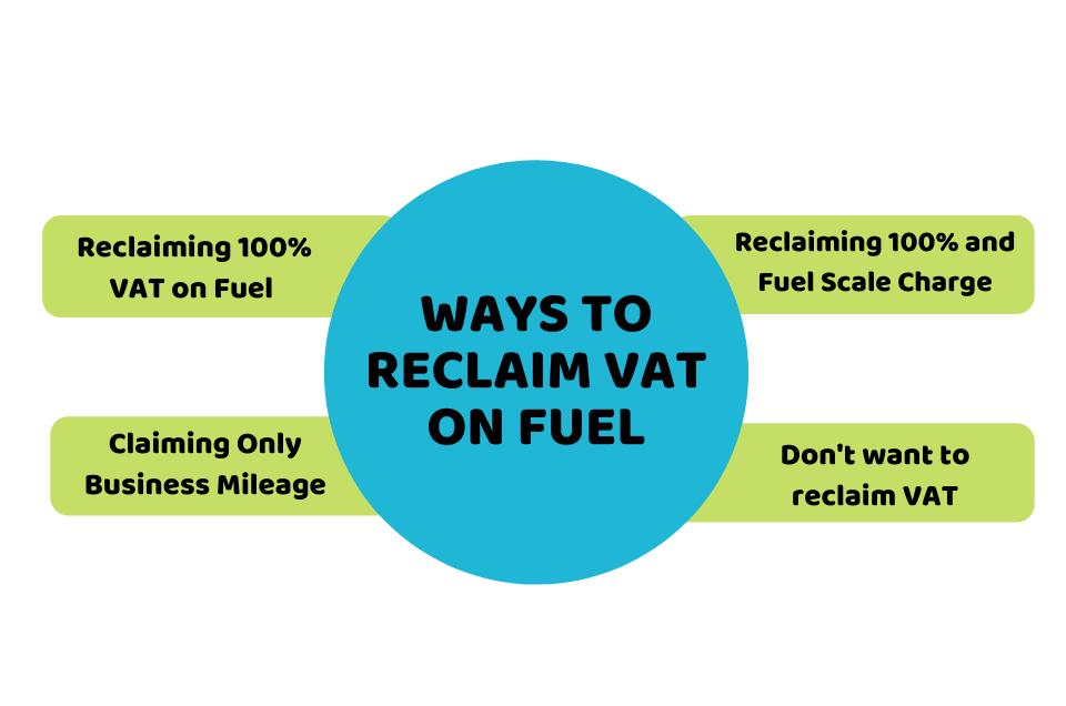 Ways to Reclaim VAT on Fuel