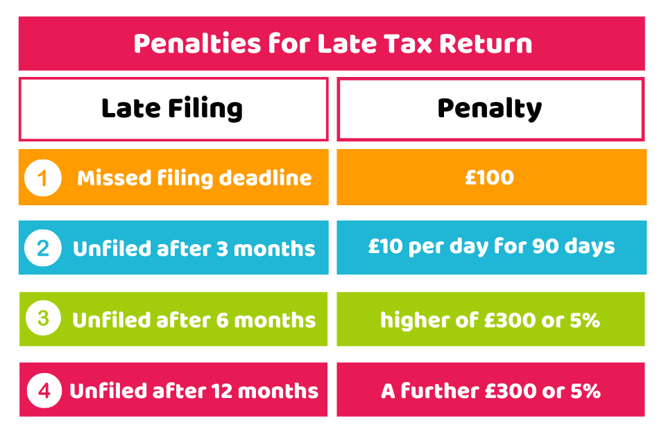 Penalty for Late Payments
