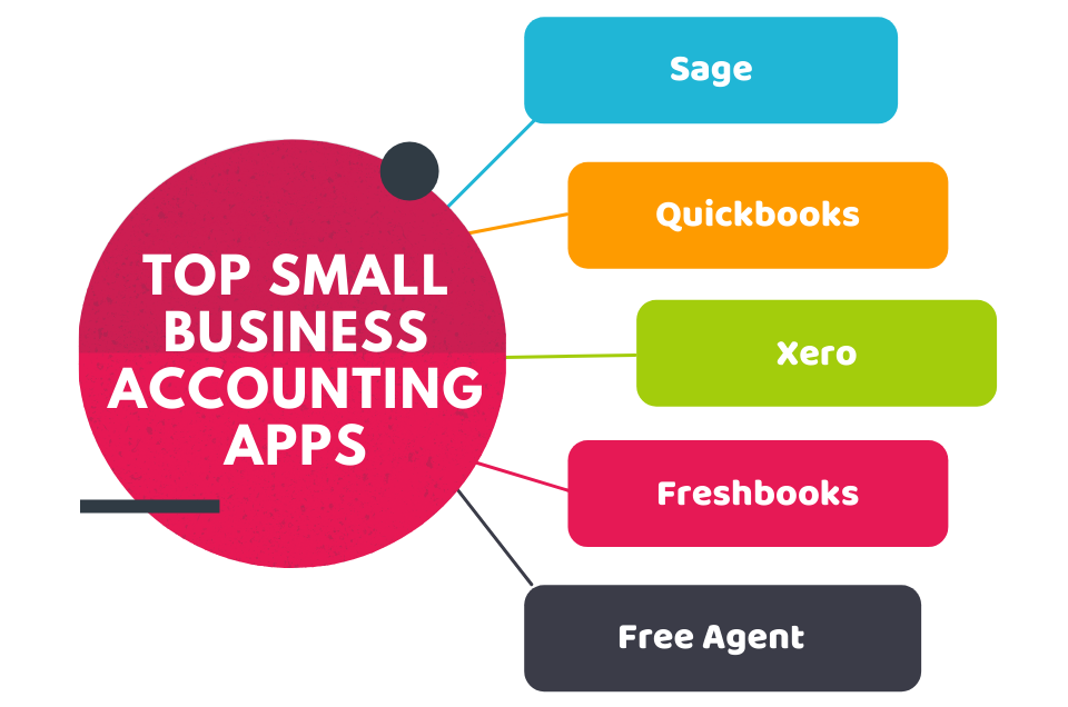Top Small Business Accounting Apps