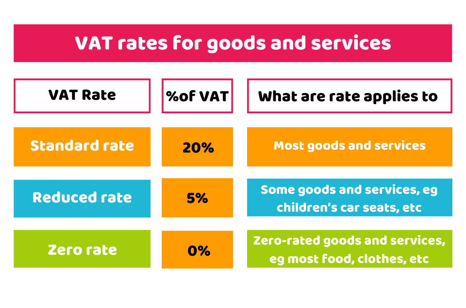 VAT rates for goods and services