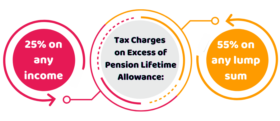 Pension Lifetime Allowance 2021
