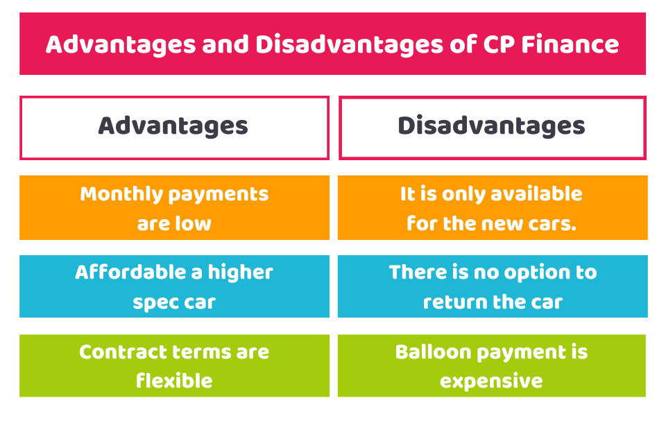 Advantages and Disadvantages of CP Finance