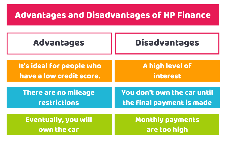 Advantages and Disadvantages of HP Finance