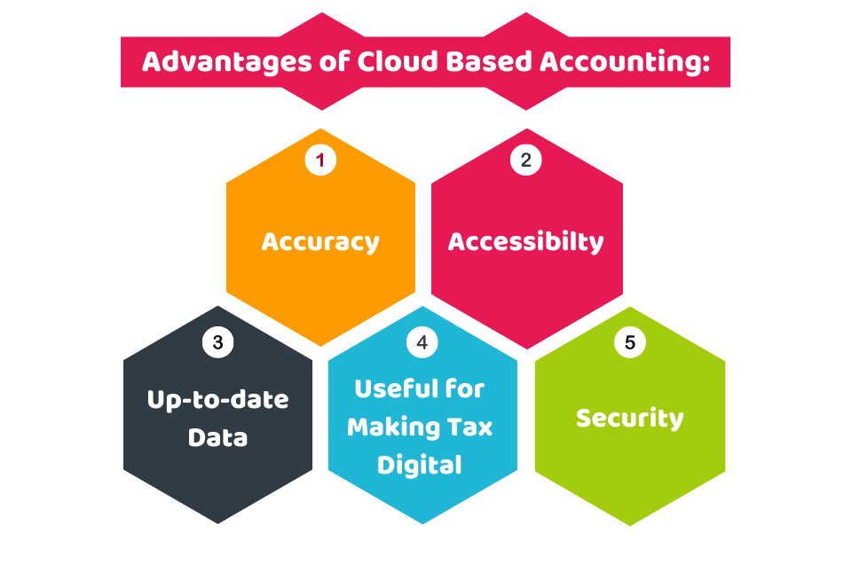 Advantages of Cloud Based Accounting
