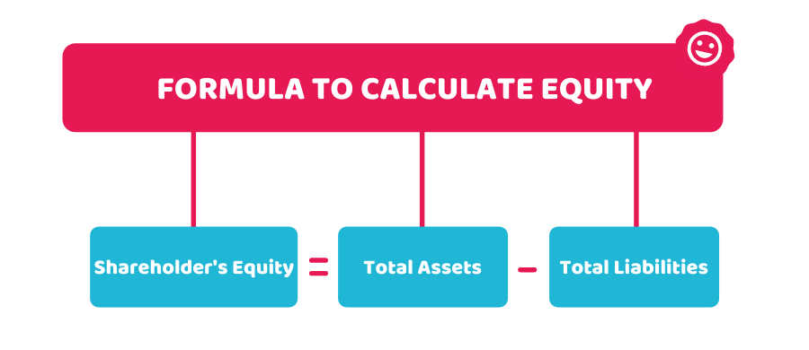 Formula to calculate Equity
