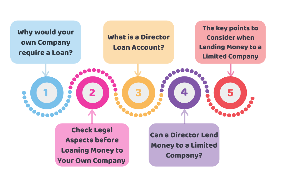 Loaning Money to Your Own Company