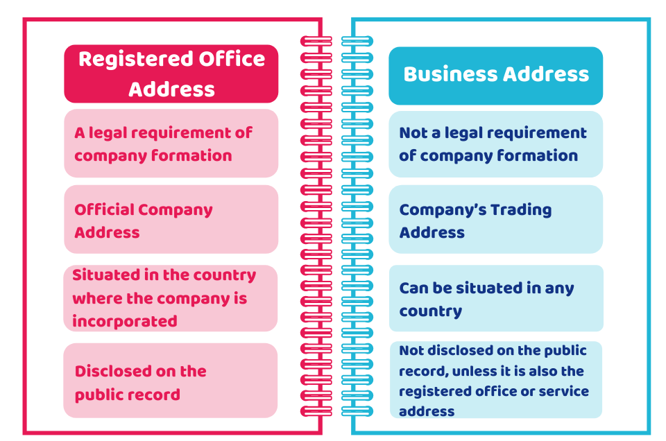 Registered Office Address and a Business Address