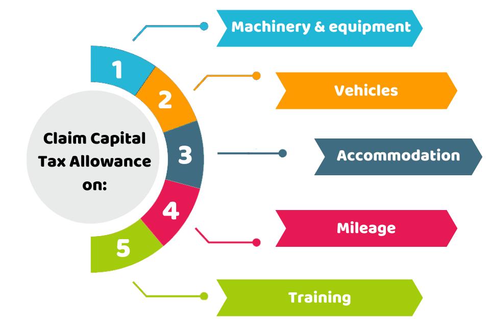 claim Capital Tax Allowances