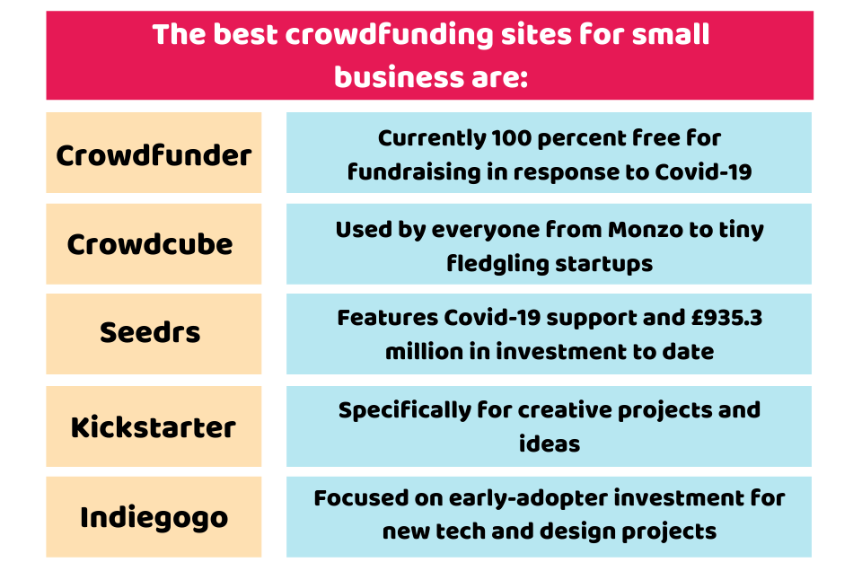 How does crowdfunding works