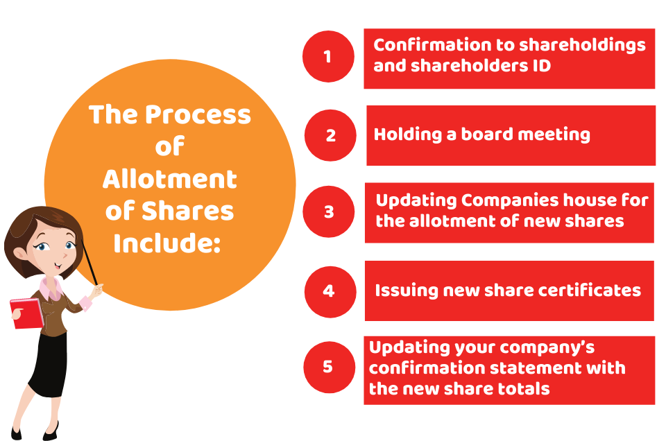 procedure for allotment of shares